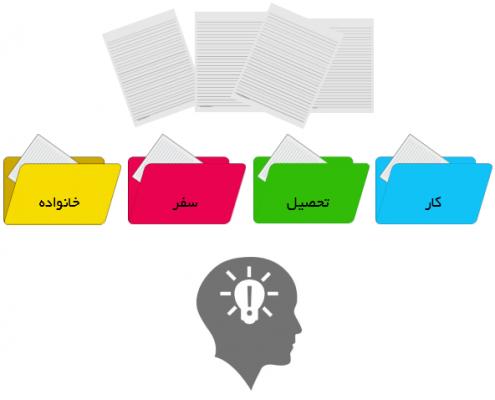 تصویری متشکل از چهار فولدر رنگی بیانگر تفکر دسته بندی شده؛ همچنین پیشنهاد شده در جستار ZDT