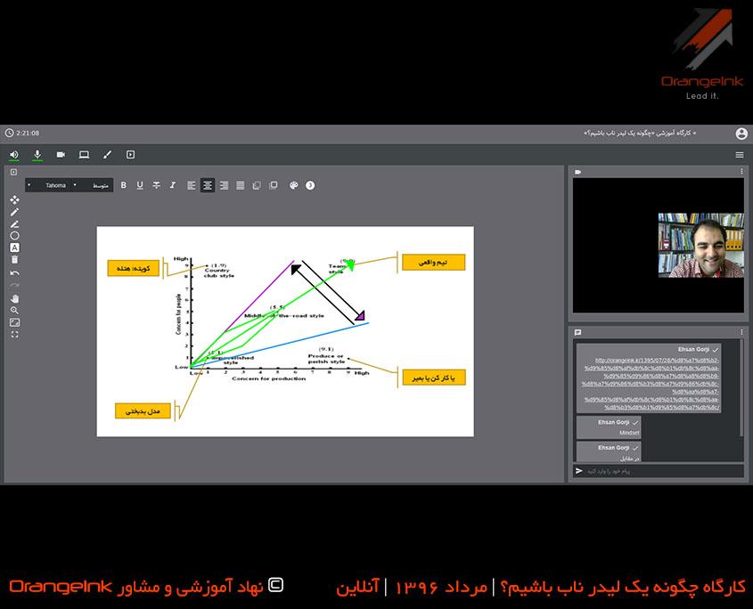 تصویر تدریس انواع تیم با نمایش نمودار به جهت توسعه فردی است.
