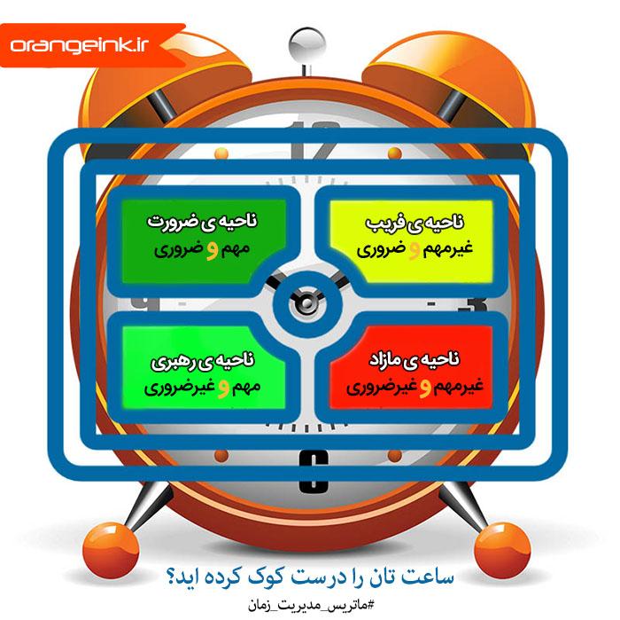 ماتریس مدیریت زمان از چهار ناحیه ی ضرورت، رهبری، فریب و مازاد تشکیل شده است.