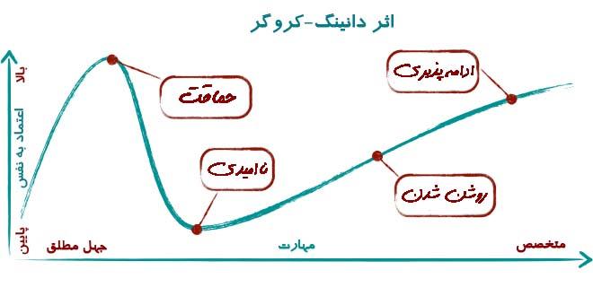 نمودار اثر دانینگ-کروگر در سوگیری شناختی رسم شده است.